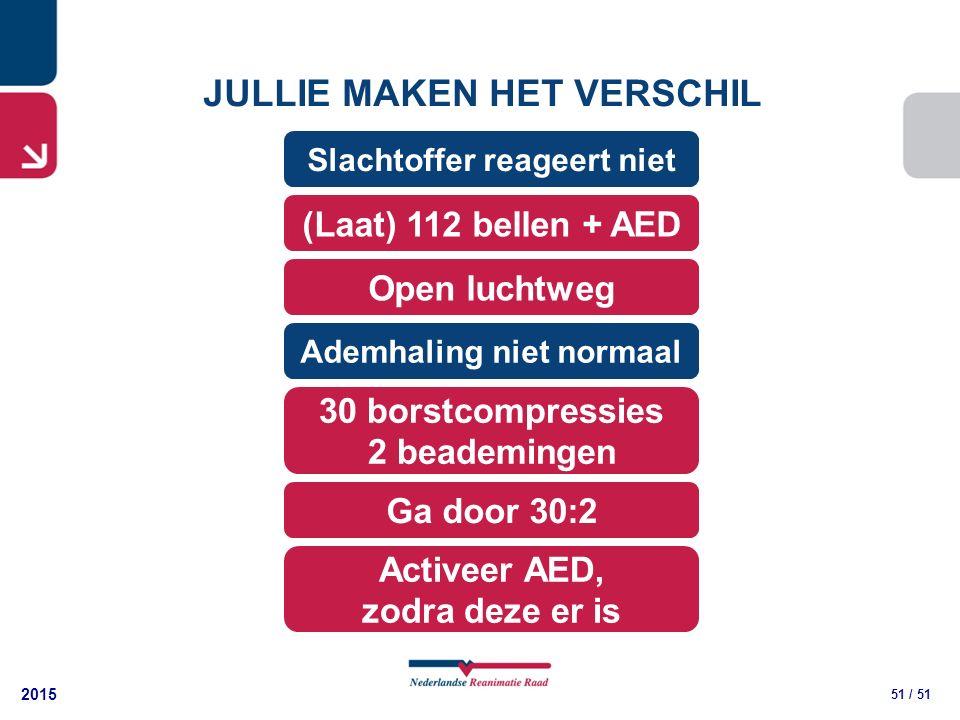 2015 51 / 51 JULLIE MAKEN HET VERSCHIL 30 borstcompressies 2 beademingen (Laat) 112 bellen + AED Open luchtweg Slachtoffer reageert niet Ademhaling niet normaal Ga door 30:2 Activeer AED, zodra deze er is