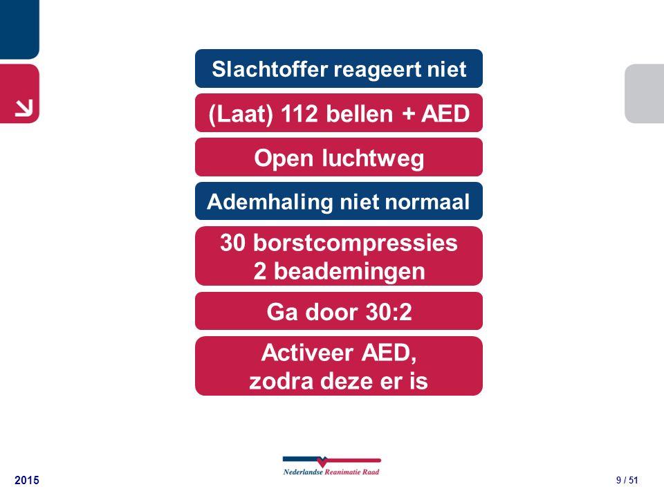2015 9 / 51 30 borstcompressies 2 beademingen (Laat) 112 bellen + AED Open luchtweg Slachtoffer reageert niet Ademhaling niet normaal Ga door 30:2 Activeer AED, zodra deze er is