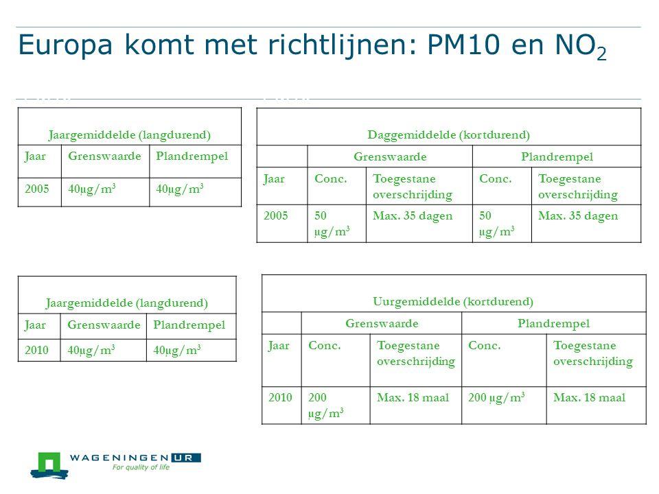 Europa komt met richtlijnen: PM10 en NO 2 Jaargemiddelde (langdurend) JaarGrenswaardePlandrempel 200540µg/m 3 Daggemiddelde (kortdurend) GrenswaardePlandrempel JaarConc.Toegestane overschrijding Conc.Toegestane overschrijding 200550 µg/m 3 Max.
