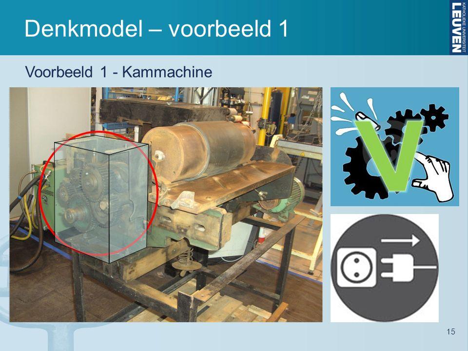 Denkmodel – voorbeeld 1 15 Voorbeeld 1 - Kammachine
