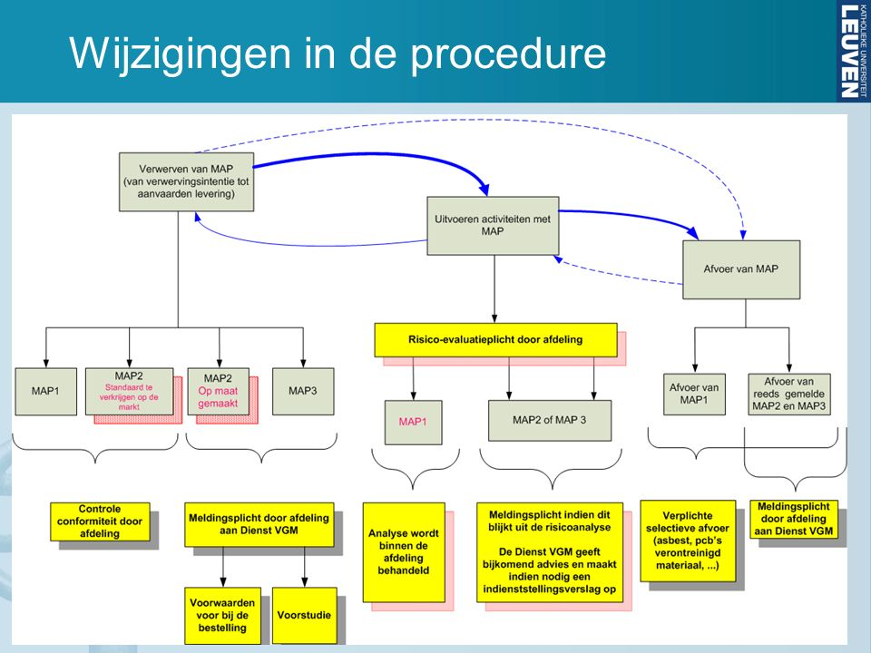 Wijzigingen in de procedure 5