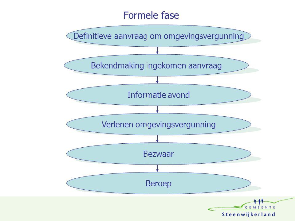 Definitieve aanvraag om omgevingsvergunning Bekendmaking ingekomen aanvraag Informatie avond Verlenen omgevingsvergunning Bezwaar Beroep Formele fase