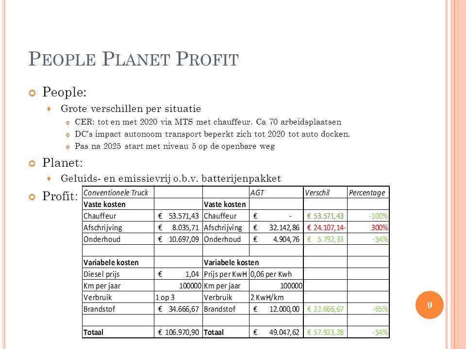 P EOPLE P LANET P ROFIT People: Grote verschillen per situatie CER: tot en met 2020 via MTS met chauffeur.