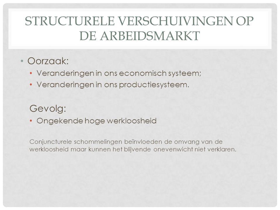 STRUCTURELE VERSCHUIVINGEN OP DE ARBEIDSMARKT Oorzaak: Veranderingen in ons economisch systeem; Veranderingen in ons productiesysteem.