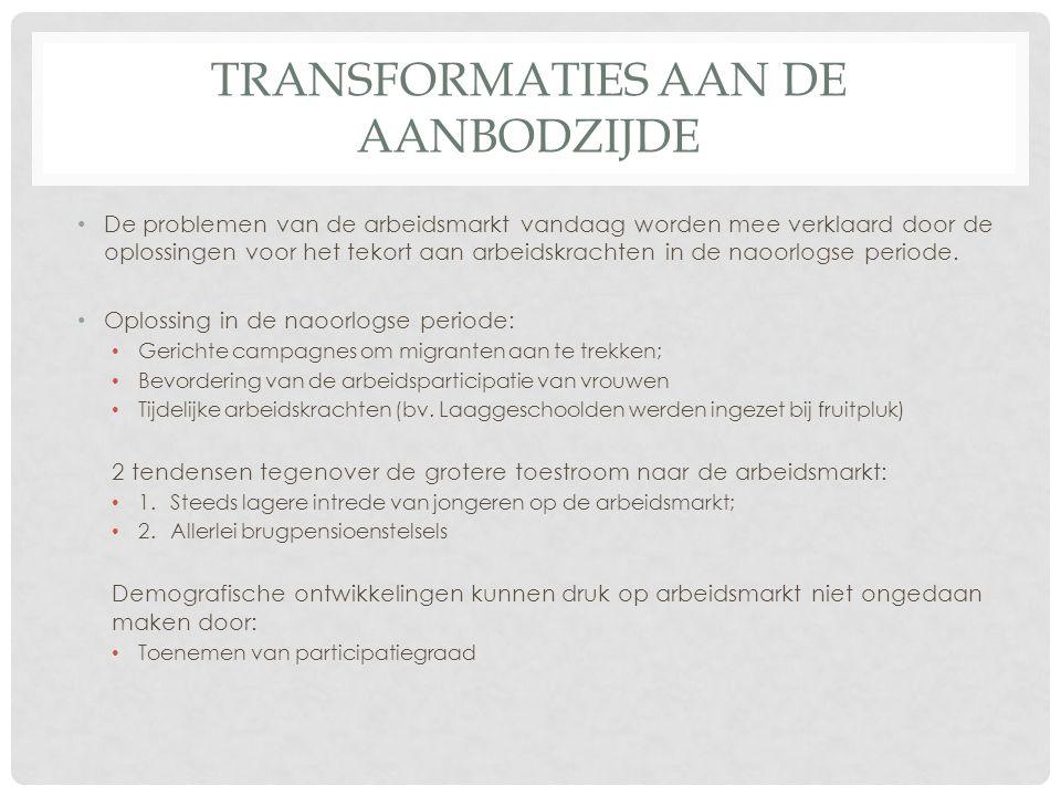 TRANSFORMATIES AAN DE VRAAGZIJDE Vraagzijde = vraag van bedrijven naar arbeidskrachten.