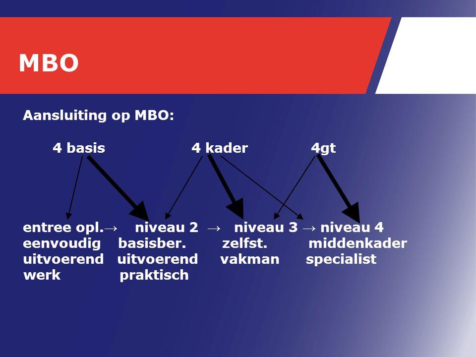 Aansluiting op MBO: 4 basis 4 kader 4gt entree opl. → niveau 2 → niveau 3 → niveau 4 eenvoudig basisber. zelfst. middenkader uitvoerend uitvoerend vak