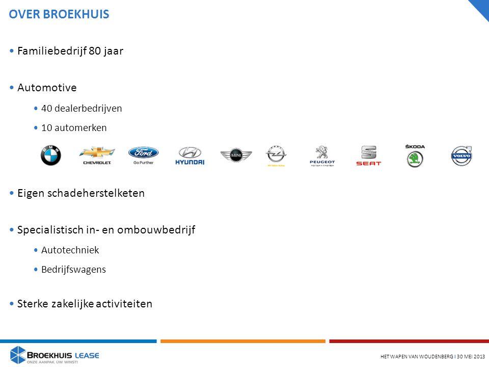 OVER BROEKHUIS HET WAPEN VAN WOUDENBERG l 30 MEI 2013 Familiebedrijf 80 jaar Automotive 40 dealerbedrijven 10 automerken Eigen schadeherstelketen Specialistisch in- en ombouwbedrijf Autotechniek Bedrijfswagens Sterke zakelijke activiteiten