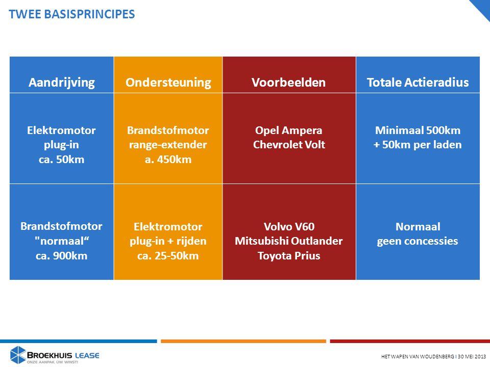 TWEE BASISPRINCIPES HET WAPEN VAN WOUDENBERG l 30 MEI 2013 AandrijvingOndersteuningVoorbeeldenTotale Actieradius Elektromotor plug-in ca.