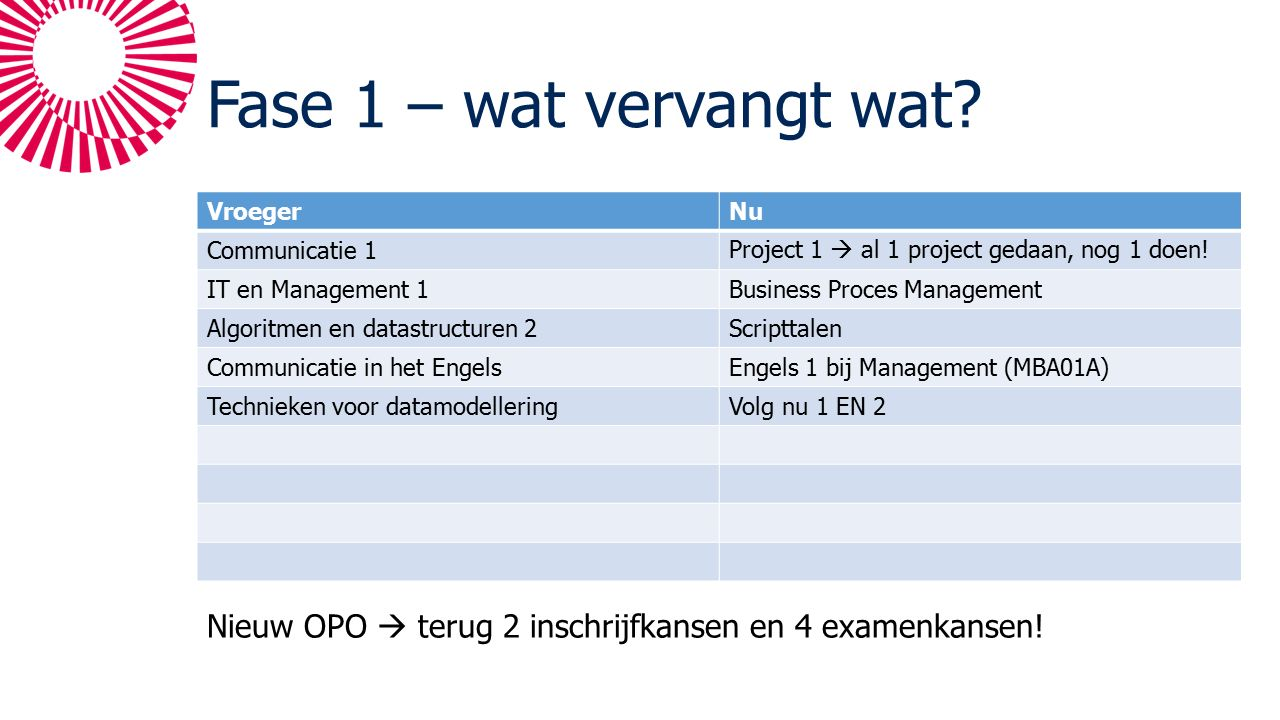Fase 1 – wat vervangt wat? VroegerNu Communicatie 1Project 1  al 1 project gedaan, nog 1 doen! IT en Management 1Business Proces Management Algoritme