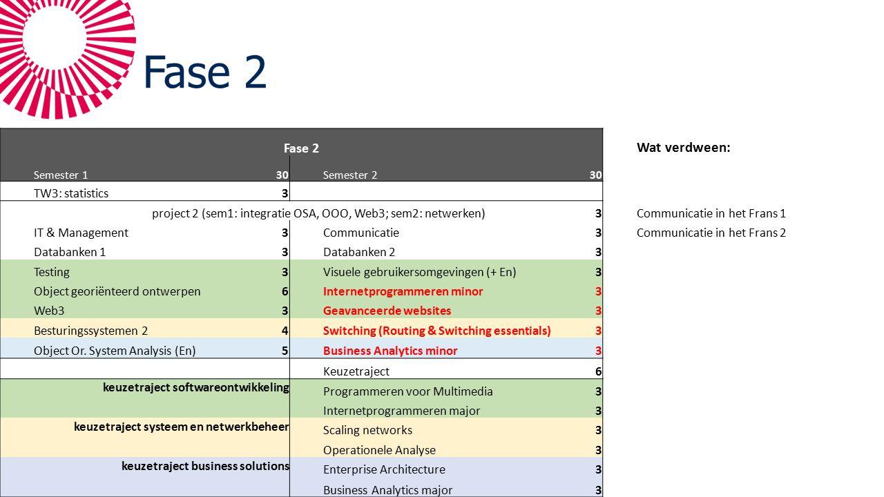 Fase 2 Wat verdween: Semester 130Semester 230 TW3: statistics3 project 2 (sem1: integratie OSA, OOO, Web3; sem2: netwerken)3Communicatie in het Frans 1 IT & Management3Communicatie3Communicatie in het Frans 2 Databanken 13Databanken 23 Testing3Visuele gebruikersomgevingen (+ En)3 Object georiënteerd ontwerpen6Internetprogrammeren minor3 Web33Geavanceerde websites3 Besturingssystemen 24Switching (Routing & Switching essentials)3 Object Or.
