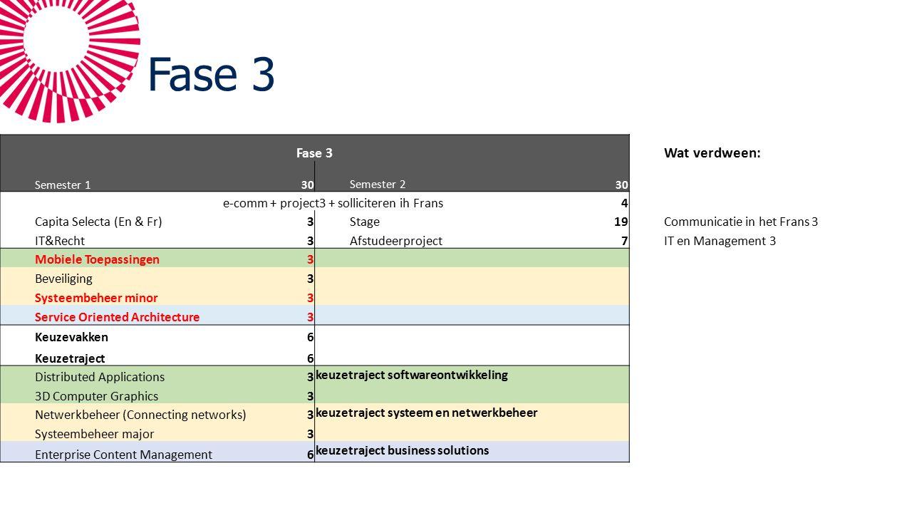 Fase 3 Wat verdween: Semester 130Semester 230 e-comm + project3 + solliciteren ih Frans4 Capita Selecta (En & Fr)3Stage19Communicatie in het Frans 3 IT&Recht3Afstudeerproject7IT en Management 3 Mobiele Toepassingen3 Beveiliging3 Systeembeheer minor3 Service Oriented Architecture3 Keuzevakken6 Keuzetraject6 Distributed Applications3 keuzetraject softwareontwikkeling 3D Computer Graphics3 Netwerkbeheer (Connecting networks)3 keuzetraject systeem en netwerkbeheer Systeembeheer major3 Enterprise Content Management6 keuzetraject business solutions