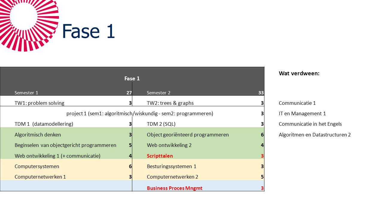 Fase 1 Wat verdween: Semester 127Semester 233 TW1: problem solving3TW2: trees & graphs3Communicatie 1 project 1 (sem1: algoritmisch/wiskundig - sem2: programmeren)3IT en Management 1 TDM 1 (datamodellering)3TDM 2 (SQL)3Communicatie in het Engels Algoritmisch denken3Object georiënteerd programmeren6Algoritmen en Datastructuren 2 Beginselen van objectgericht programmeren5Web ontwikkeling 24 Web ontwikkeling 1 (+ communicatie)4Scripttalen3 Computersystemen6Besturingssystemen 13 Computernetwerken 13Computernetwerken 25 Business Proces Mngmt3