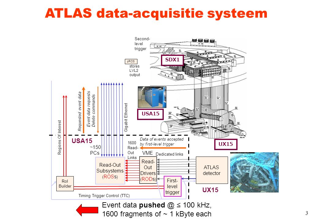 3 ATLAS detector Read- Out Drivers ( RODs ) First- level trigger Read-Out Subsystems ( ROSs ) UX15 USA15 SDX1 USA15 UX15 Dedicated links Timing Trigger Control (TTC) 1600 Read- Out Links Gigabit Ethernet RoI Builder pROS Regions Of Interest VME ~150 PCs Data of events accepted by first-level trigger Event data requests Delete commands Requested event data stores LVL2 output Event data pushed @ ≤ 100 kHz, 1600 fragments of ~ 1 kByte each Second- level trigger ATLAS data-acquisitie systeem