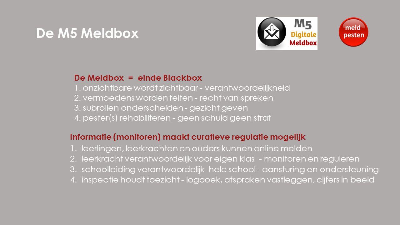 De M5 Meldbox 1.leerlingen, leerkrachten en ouders kunnen online melden 2.leerkracht verantwoordelijk voor eigen klas - monitoren en reguleren 3.schoolleiding verantwoordelijk hele school - aansturing en ondersteuning 4.inspectie houdt toezicht - logboek, afspraken vastleggen, cijfers in beeld De Meldbox = einde Blackbox 1.onzichtbare wordt zichtbaar - verantwoordelijkheid 2.vermoedens worden feiten - recht van spreken 3.subrollen onderscheiden - gezicht geven 4.pester(s) rehabiliteren - geen schuld geen straf Informatie (monitoren) maakt curatieve regulatie mogelijk