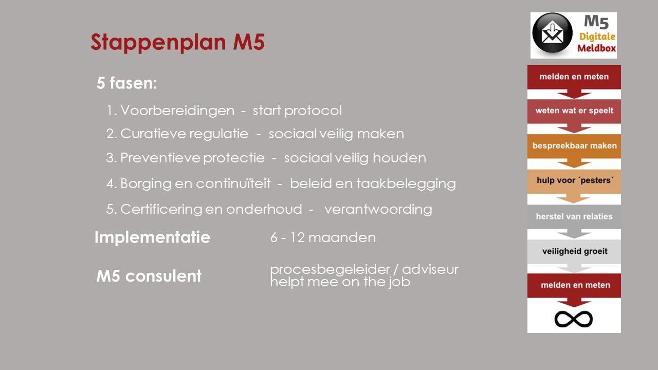 1.Voorbereidingen - start protocol 2.Curatieve regulatie - sociaal veilig maken 3.Preventieve protectie - sociaal veilig houden 4.Borging en continuïteit - beleid en taakbelegging 5.Certificering en onderhoud - verantwoording Stappenplan M5 Implementatie 6 - 12 maanden M5 consulent procesbegeleider / adviseur helpt mee on the job 5 fasen:
