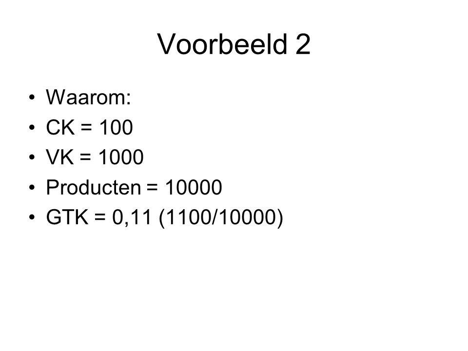 Voorbeeld 2 Waarom: CK = 100 VK = 1000 Producten = 10000 GTK = 0,11 (1100/10000)