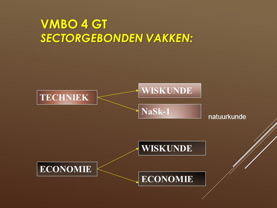 VMBO 4 GT SECTORGEBONDEN VAKKEN: TECHNIEK WISKUNDE NaSk-1 ECONOMIE WISKUNDE ECONOMIE natuurkunde