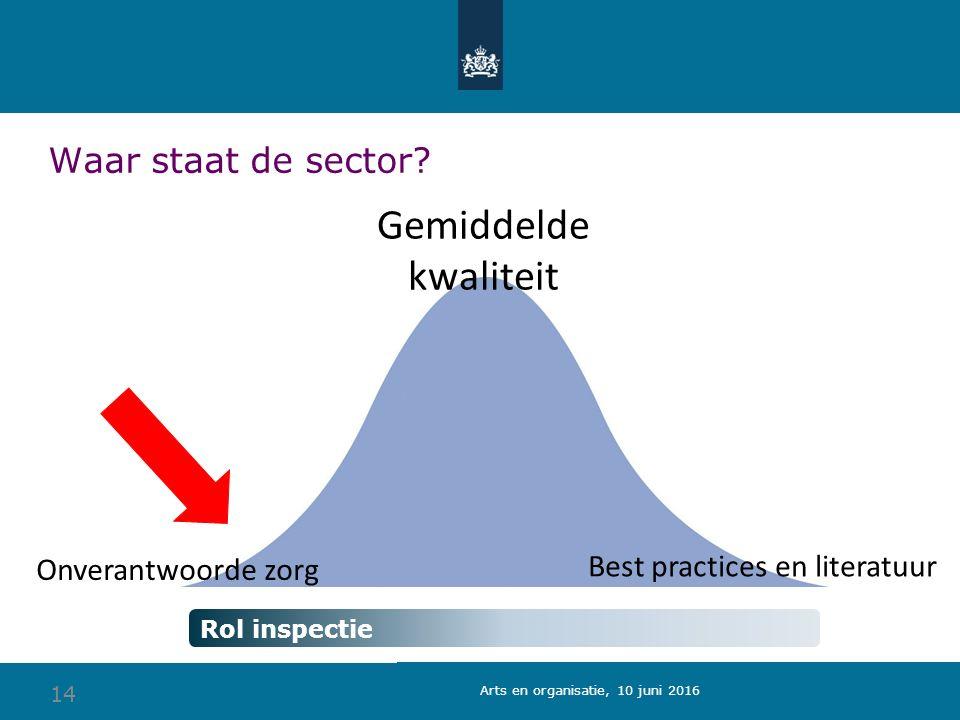 14 Gemiddelde kwaliteit Onverantwoorde zorg Waar staat de sector.