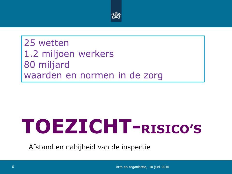 TOEZICHT- RISICO'S 5 25 wetten 1.2 miljoen werkers 80 miljard waarden en normen in de zorg Afstand en nabijheid van de inspectie Arts en organisatie, 10 juni 2016