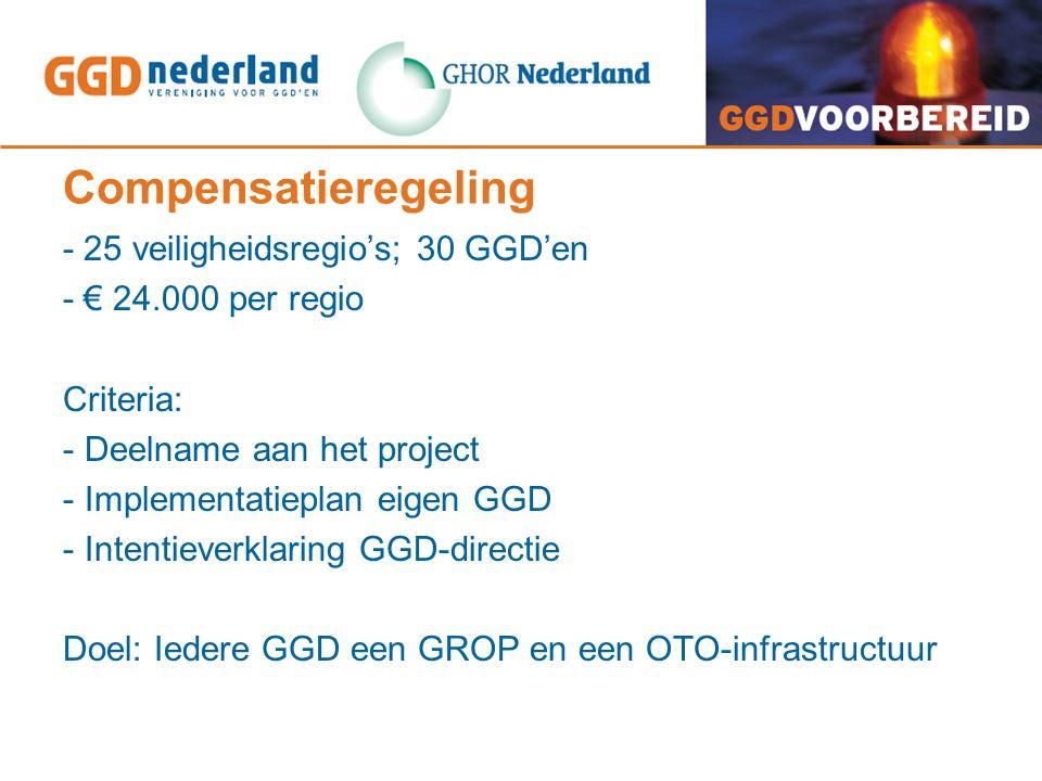 Compensatieregeling - 25 veiligheidsregio's; 30 GGD'en - € 24.000 per regio Criteria: - Deelname aan het project - Implementatieplan eigen GGD - Inten