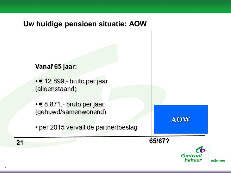 5 Uw huidige pensioen situatie: AOW AOW Vanaf 65 jaar: € 12.899,- bruto per jaar (alleenstaand) € 12.899,- bruto per jaar (alleenstaand) € 8.871,- bru