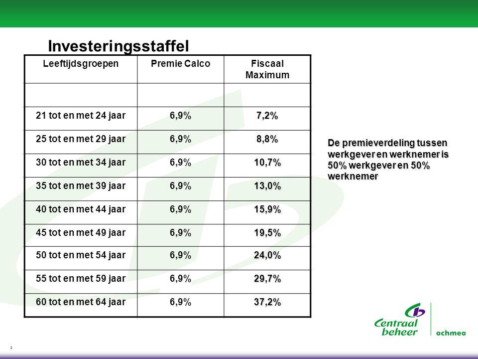 8 Investeringsstaffel LeeftijdsgroepenPremie CalcoFiscaal Maximum 21 tot en met 24 jaar6,9%7,2% 25 tot en met 29 jaar6,9%8,8% 30 tot en met 34 jaar6,9
