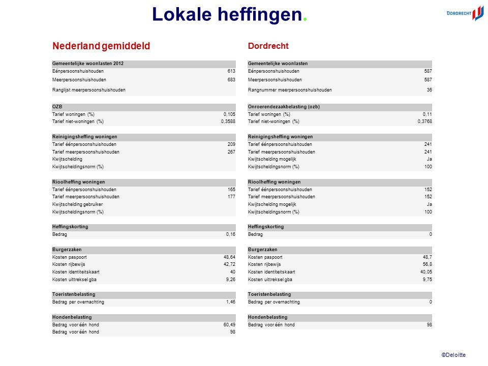 ©Deloitte Lokale heffingen. Nederland gemiddeld Dordrecht Gemeentelijke woonlasten 2012 Gemeentelijke woonlasten Eénpersoonshuishouden613Eénpersoonshu