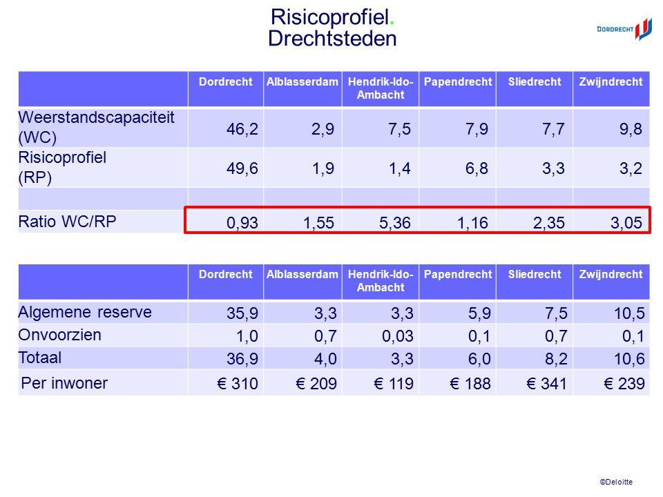 ©Deloitte Risicoprofiel. Drechtsteden DordrechtAlblasserdamHendrik-Ido- Ambacht PapendrechtSliedrechtZwijndrecht Weerstandscapaciteit (WC) 46,22,97,57