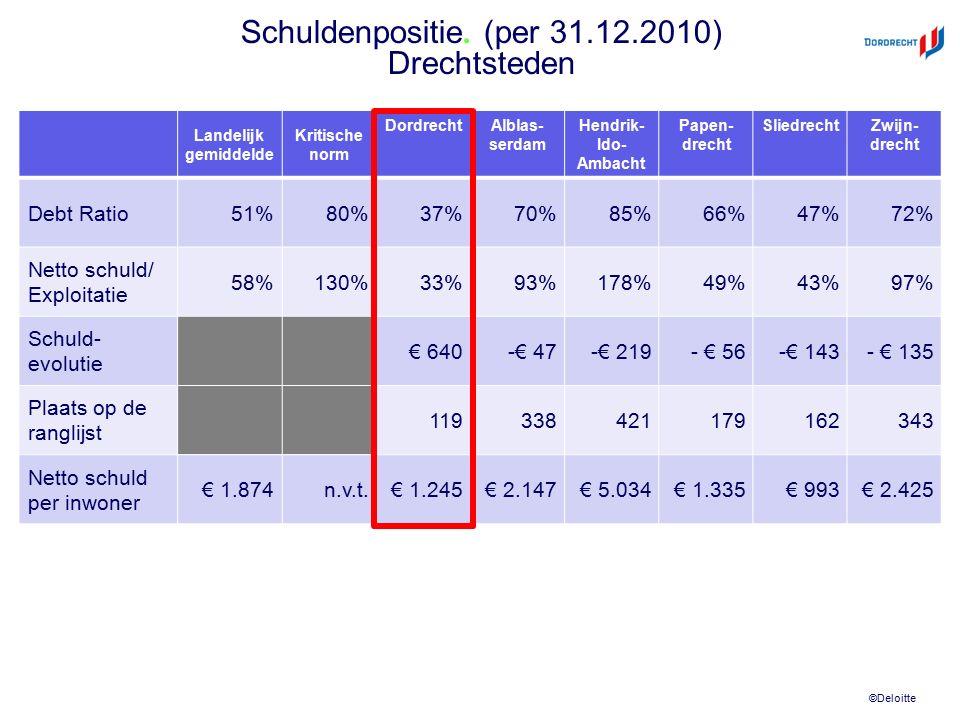 ©Deloitte Schuldenpositie. (per 31.12.2010) Drechtsteden Landelijk gemiddelde Kritische norm DordrechtAlblas- serdam Hendrik- Ido- Ambacht Papen- drec