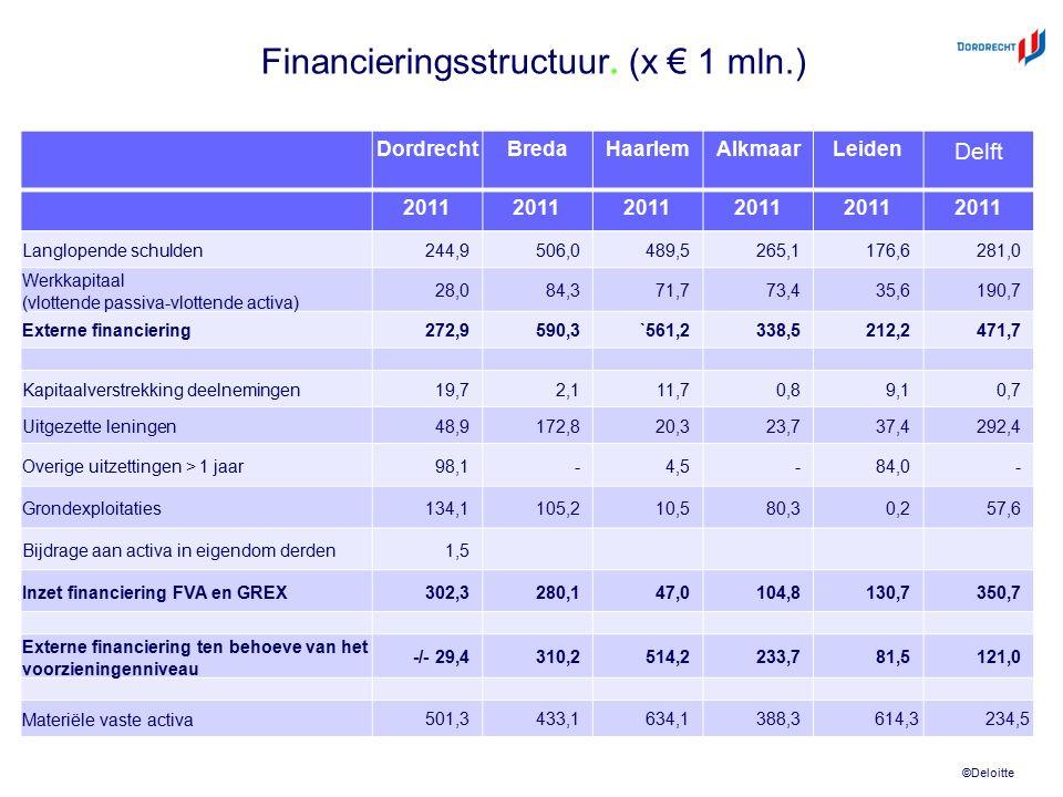 ©Deloitte Financieringsstructuur. (x € 1 mln.) DordrechtBredaHaarlemAlkmaarLeiden Delft 2011 Langlopende schulden244,9506,0489,5265,1176,6281,0 Werkka