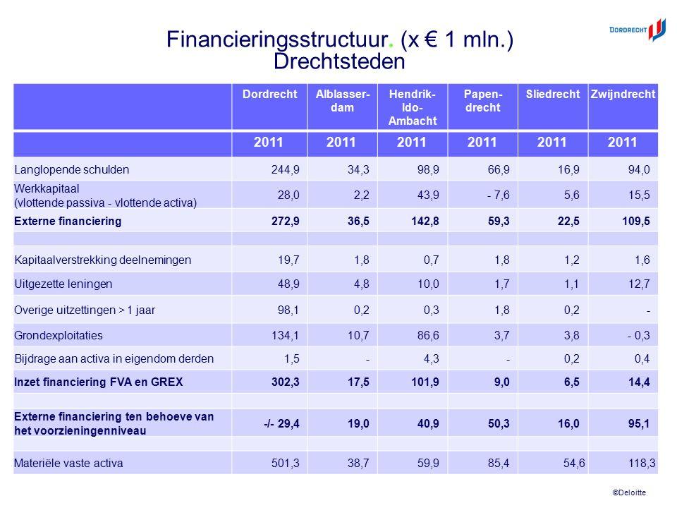 ©Deloitte Financieringsstructuur. (x € 1 mln.) Drechtsteden DordrechtAlblasser- dam Hendrik- Ido- Ambacht Papen- drecht SliedrechtZwijndrecht 2011 Lan