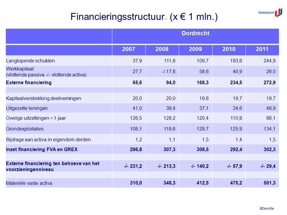 ©Deloitte Financieringsstructuur. (x € 1 mln.) Dordrecht 20072008200920102011 Langlopende schulden37,9111,8109,7193,6244,9 Werkkapitaal (vlottende pas