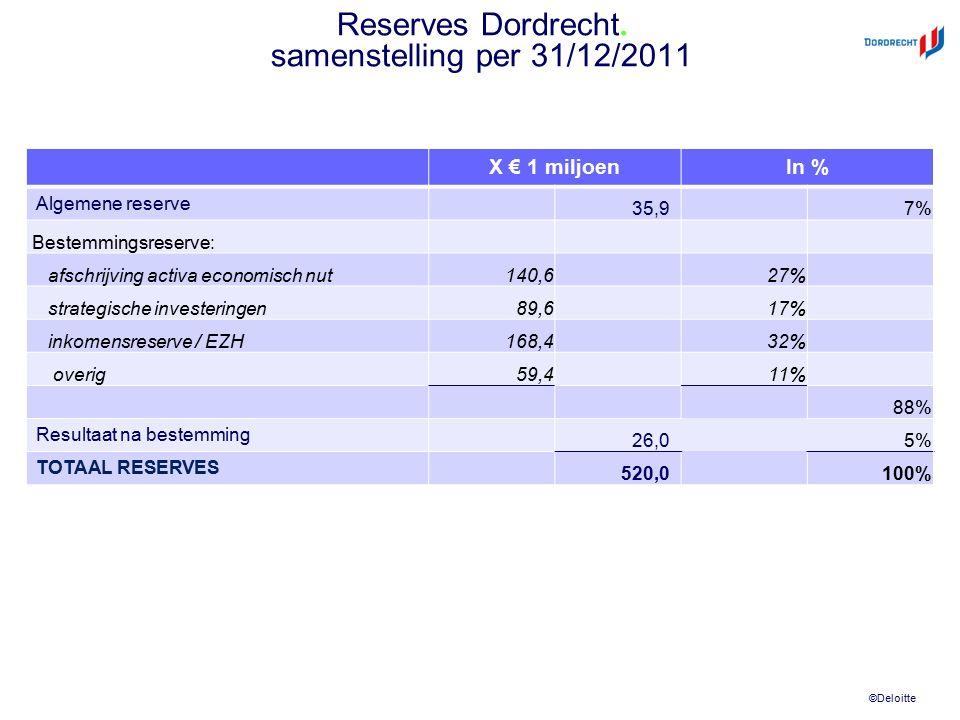 ©Deloitte Reserves Dordrecht. samenstelling per 31/12/2011 X € 1 miljoenIn % Algemene reserve 35,97% Bestemmingsreserve: afschrijving activa economisc