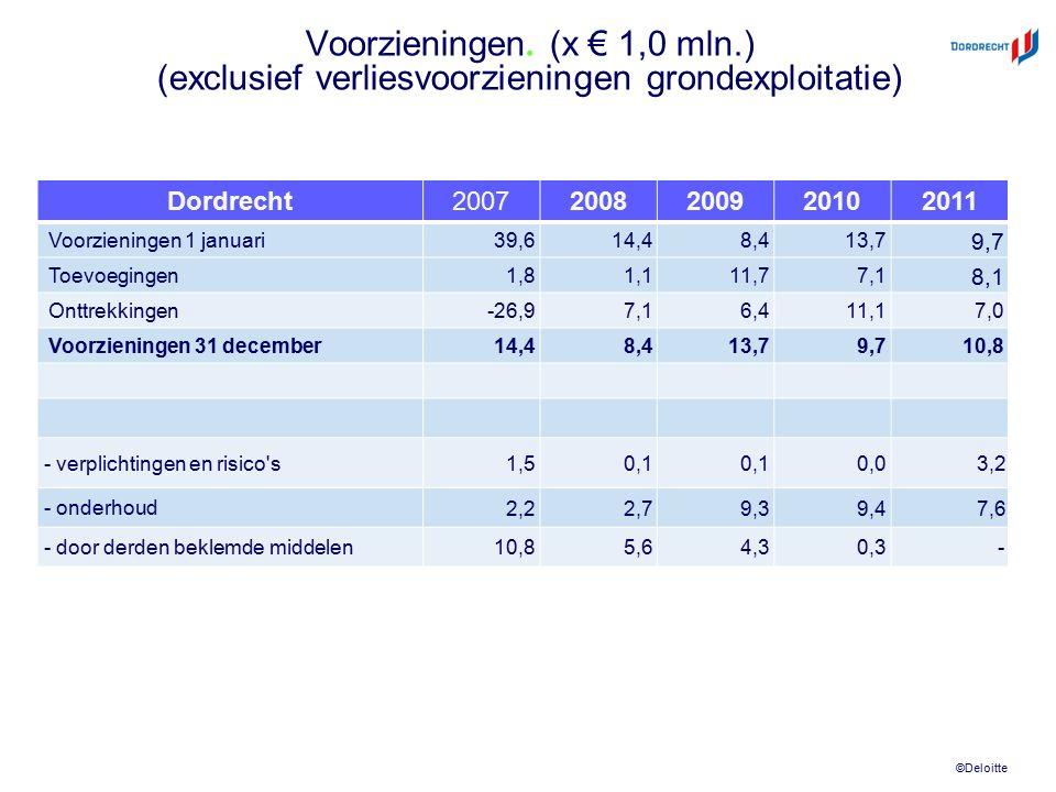 ©Deloitte Voorzieningen. (x € 1,0 mln.) (exclusief verliesvoorzieningen grondexploitatie) Dordrecht20072008200920102011 Voorzieningen 1 januari 39,614