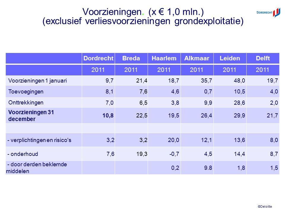 ©Deloitte Voorzieningen. (x € 1,0 mln.) (exclusief verliesvoorzieningen grondexploitatie) DordrechtBredaHaarlemAlkmaarLeidenDelft 2011 Voorzieningen 1