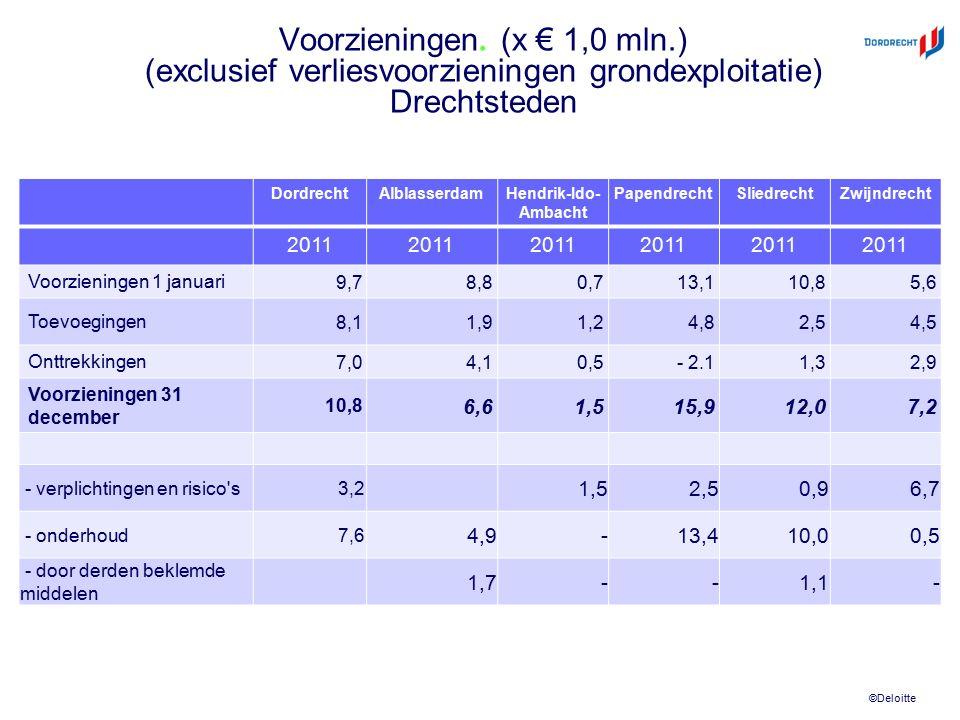 ©Deloitte Voorzieningen. (x € 1,0 mln.) (exclusief verliesvoorzieningen grondexploitatie) Drechtsteden DordrechtAlblasserdamHendrik-Ido- Ambacht Papen