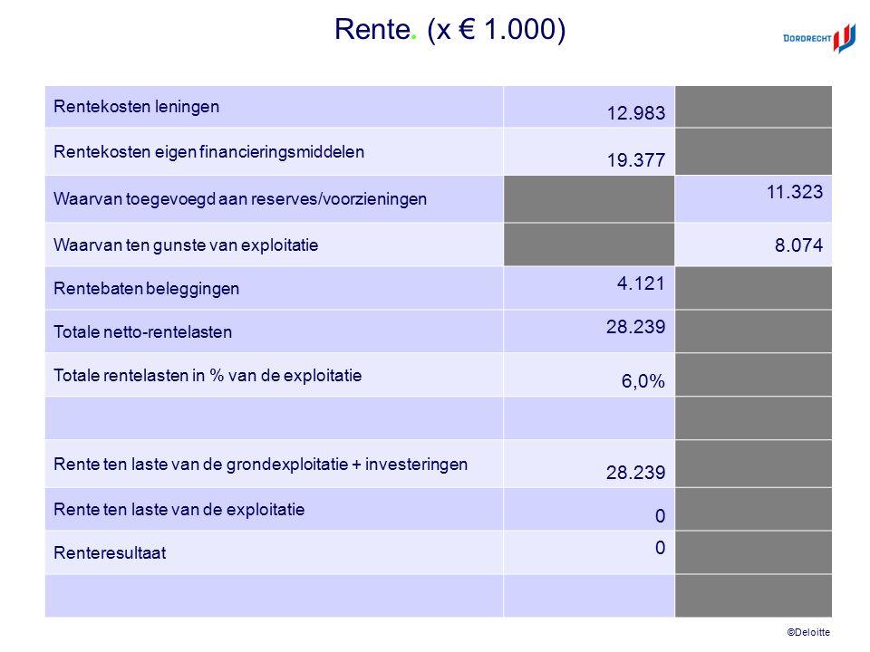 ©Deloitte Rente. (x € 1.000) Rentekosten leningen 12.983 Rentekosten eigen financieringsmiddelen 19.377 Waarvan toegevoegd aan reserves/voorzieningen