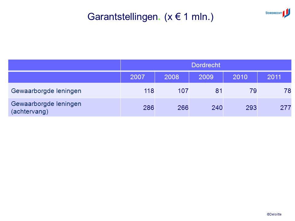 ©Deloitte Garantstellingen. (x € 1 mln.) Dordrecht 20072008200920102011 Gewaarborgde leningen 118107817978 Gewaarborgde leningen (achtervang) 28626624