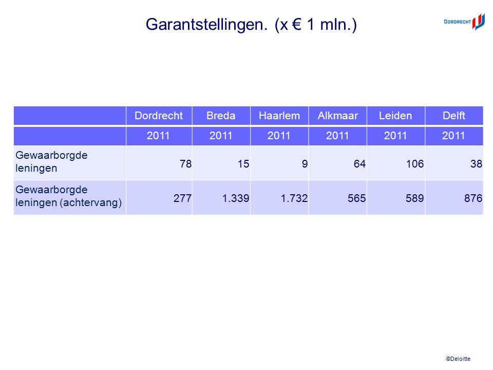 ©Deloitte Garantstellingen. (x € 1 mln.) DordrechtBredaHaarlemAlkmaarLeidenDelft 2011 Gewaarborgde leningen 781596410638 Gewaarborgde leningen (achter