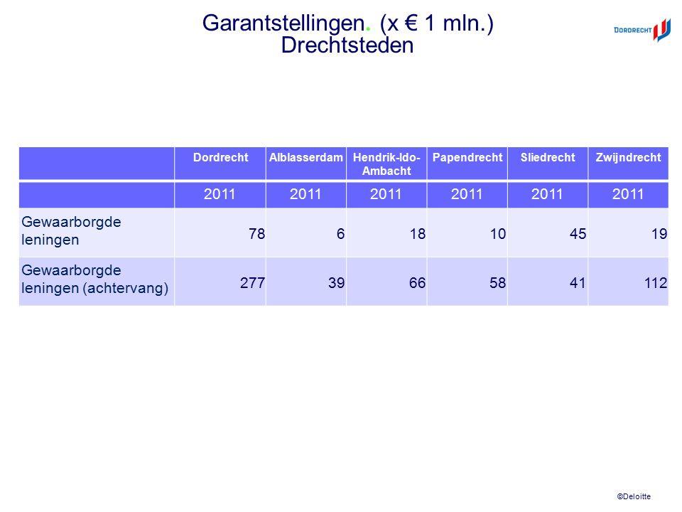 ©Deloitte Garantstellingen. (x € 1 mln.) Drechtsteden DordrechtAlblasserdamHendrik-Ido- Ambacht PapendrechtSliedrechtZwijndrecht 2011 Gewaarborgde len