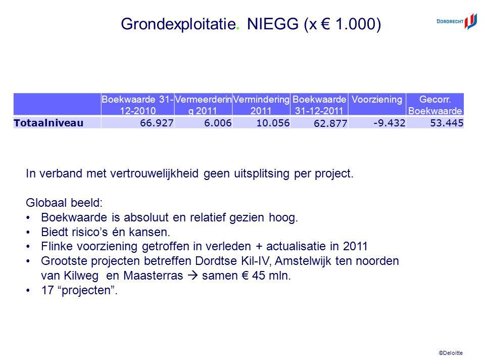 ©Deloitte Grondexploitatie. NIEGG (x € 1.000) Boekwaarde 31- 12-2010 Vermeerderin g 2011 Vermindering 2011 Boekwaarde 31-12-2011 VoorzieningGecorr. Bo