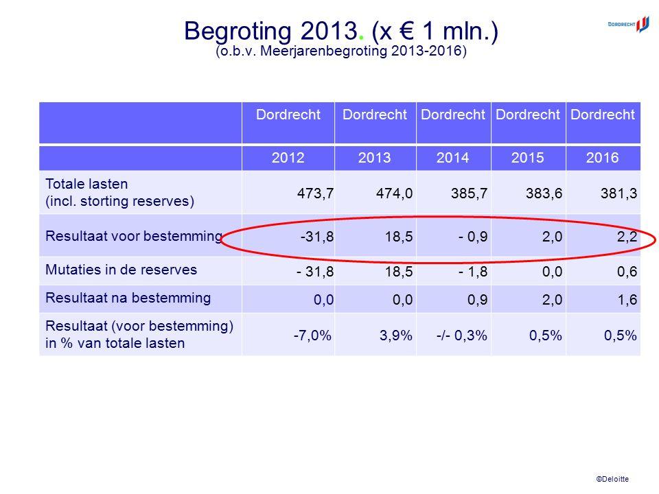 ©Deloitte Begroting 2013. (x € 1 mln.) (o.b.v. Meerjarenbegroting 2013-2016) Dordrecht 20122013201420152016 Totale lasten (incl. storting reserves) 47