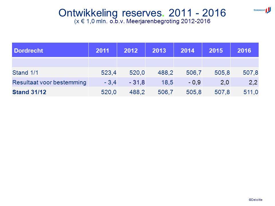 ©Deloitte Ontwikkeling reserves. 2011 - 2016 (x € 1,0 mln. o.b.v. Meerjarenbegroting 2012-2016 Dordrecht201120122013201420152016 Stand 1/1523,4520,048