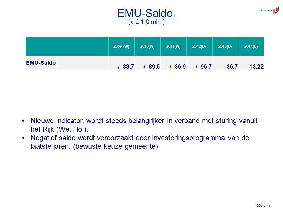 ©Deloitte EMU-Saldo. (x € 1,0 mln.) 2009 (W)2010(W)2011(W)2012(B)2013(B)2014(B) EMU-Saldo -/- 83,7-/- 89,5-/- 36,9-/- 96,736,713,22 Nieuwe indicator,