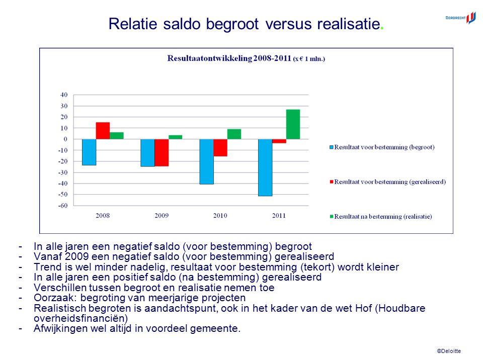 ©Deloitte Relatie saldo begroot versus realisatie. -In alle jaren een negatief saldo (voor bestemming) begroot -Vanaf 2009 een negatief saldo (voor be