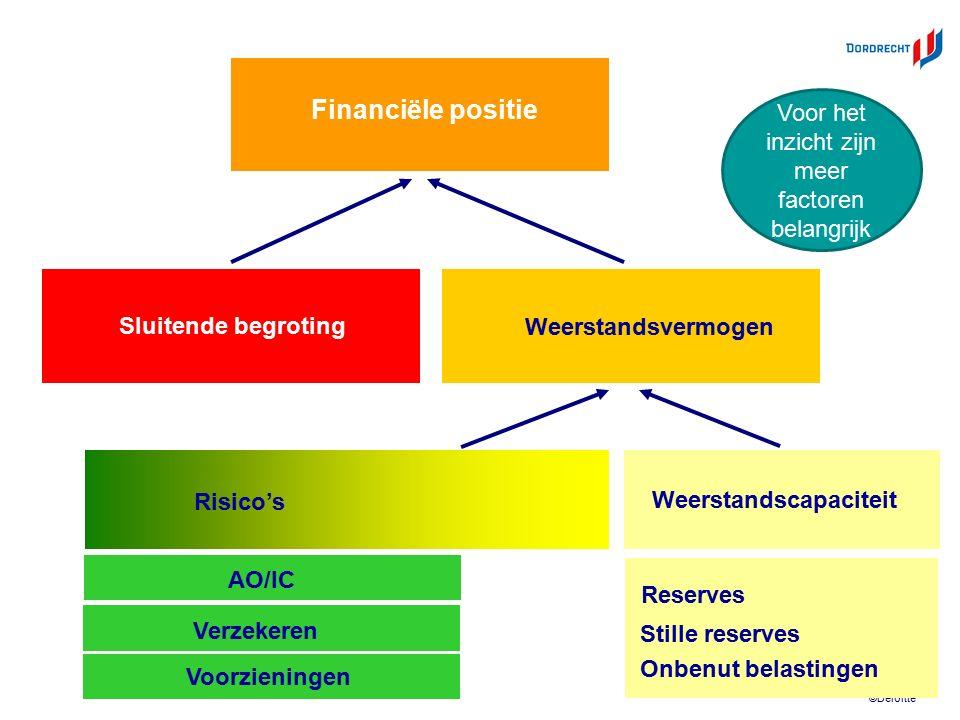 ©Deloitte Sluitende begroting Weerstandscapaciteit Weerstandsvermogen Risico's Financiële positie AO/IC Verzekeren Voorzieningen Reserves Onbenut bela