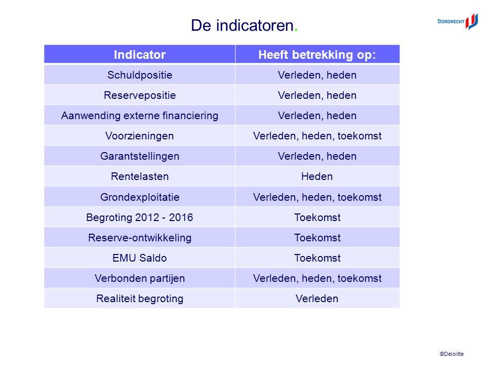 ©Deloitte De indicatoren. IndicatorHeeft betrekking op: SchuldpositieVerleden, heden ReservepositieVerleden, heden Aanwending externe financieringVerl