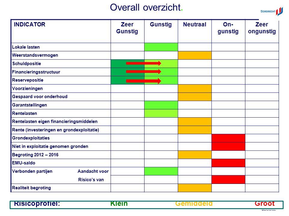 ©Deloitte DordrechtLandelijk gemiddelde Aantal inwoners118.810N.v.t.