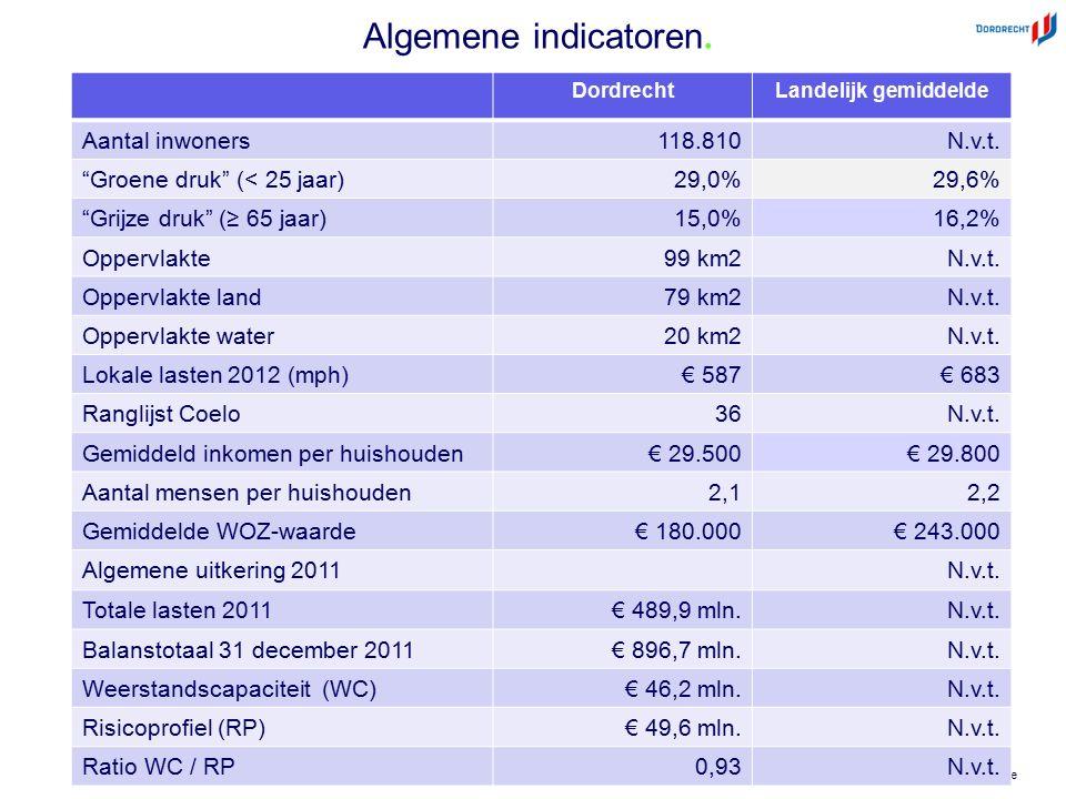 """©Deloitte DordrechtLandelijk gemiddelde Aantal inwoners118.810N.v.t. """"Groene druk"""" (< 25 jaar)29,0%29,6% """"Grijze druk"""" (≥ 65 jaar)15,0%16,2% Oppervlak"""