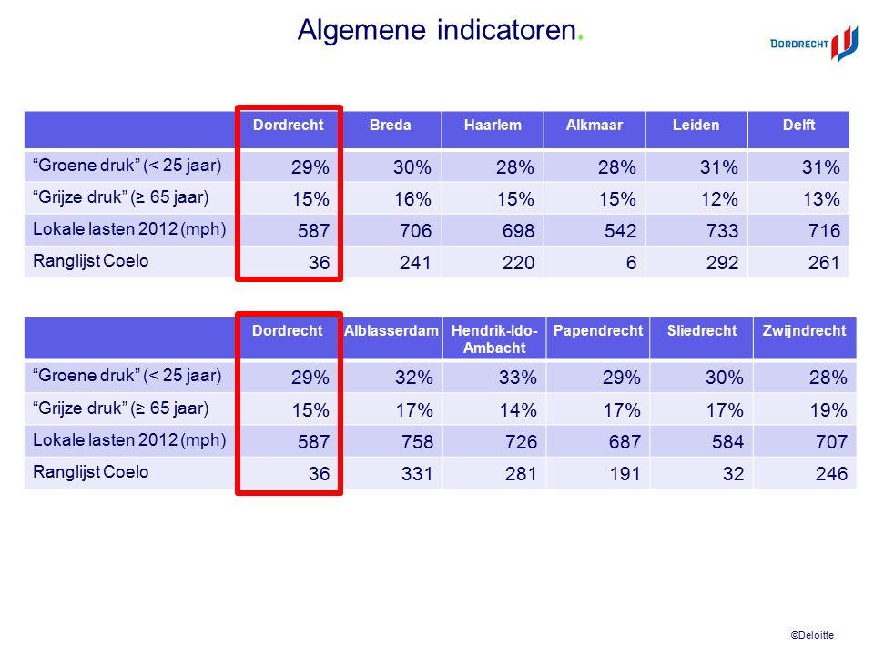 """©Deloitte DordrechtBredaHaarlemAlkmaarLeidenDelft """"Groene druk"""" (< 25 jaar) 29%30%28% 31% """"Grijze druk"""" (≥ 65 jaar) 15%16%15% 12%13% Lokale lasten 201"""